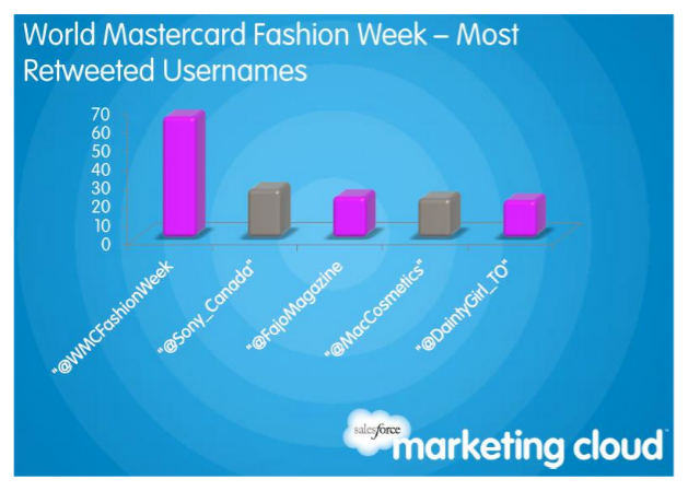 Top 5 re-Tweeted user names during World MasterCard Fashion Week in Toronto last season. FAJO Magazine was third on the list.